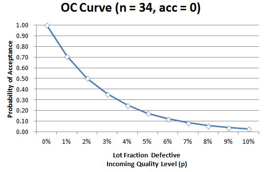 OC Curve n = 34