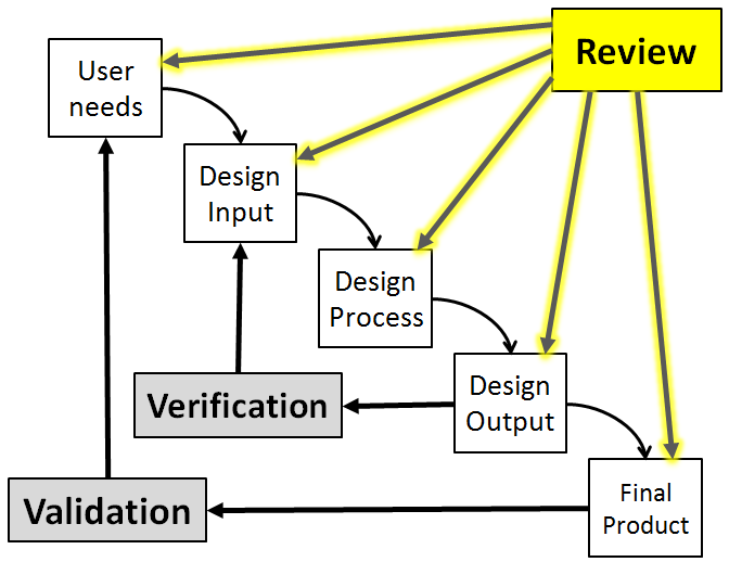 Design Waterfall model with Design Review Highlighted
