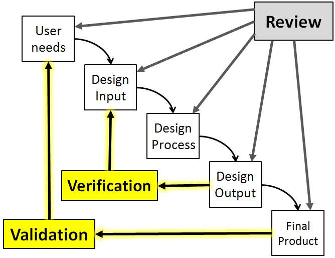 Topic Design Verification Validation Medical Device Courses