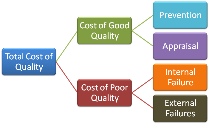 3 cost of quality released D) appraisal costs increase as quality level increases appraisal costs increase as the variation of output increases when errors have been made while producing a product such that the item must be discarded, the.