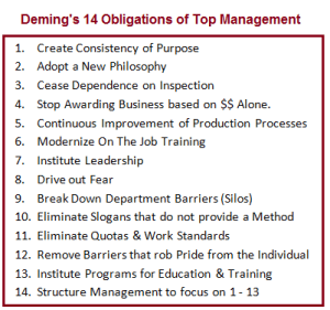 application of deming 14 points to On quality management: philip b crosby w edwards deming joseph m juran,o-dticb nm elcte by i = oct 0 11992 j gerald suarez s' a id.