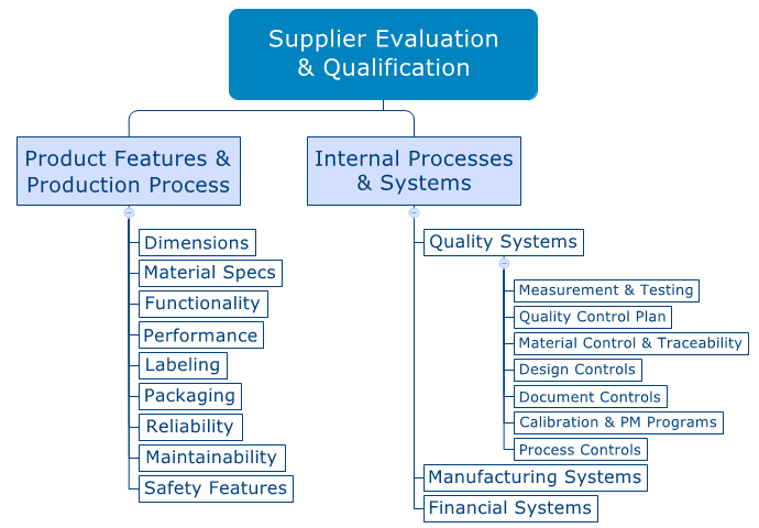 Management of Supplier Quality