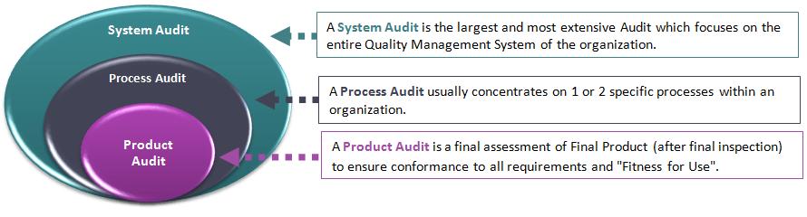 Quality Audits - CQE Academy