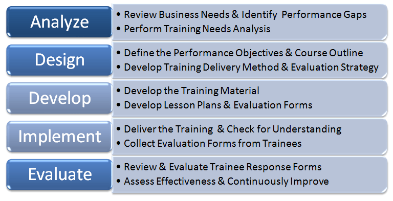 The ADDIE Training Model