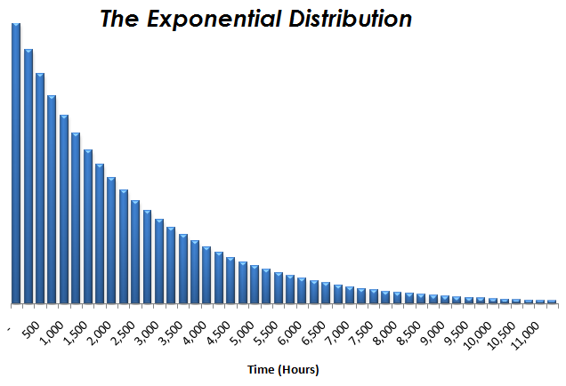 pdf and cdf of exponential distribution