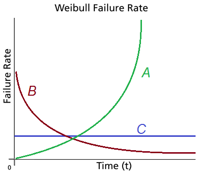 Weibull Failure Rates