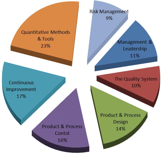 BOK Pie Chart2