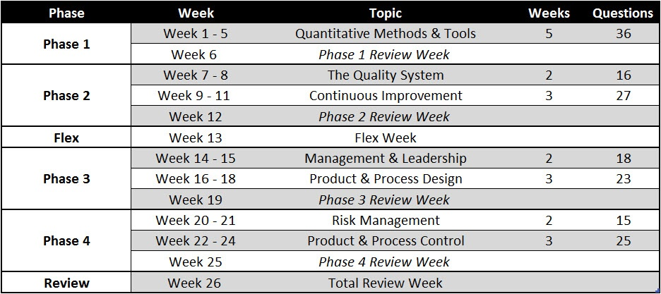 Study Plan Weekly Breakdown2