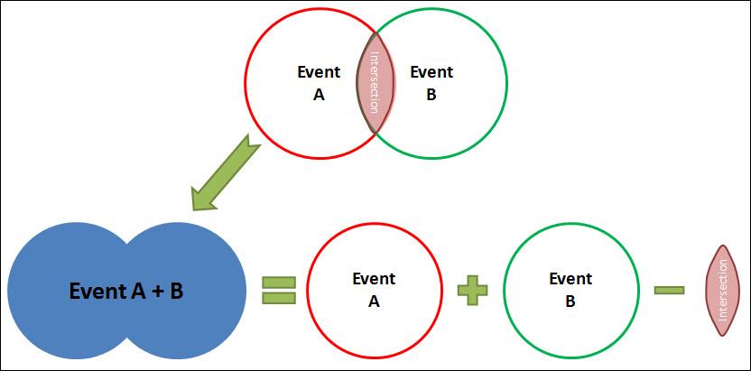 Probability Quantitative Concepts Cqe Academy