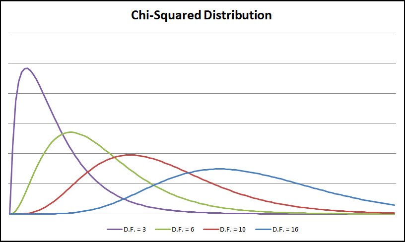 the different types of chi square tests Sas chi square - learn sas in simple and easy steps  in the below example we apply chi-square test on two variables named type and origin.