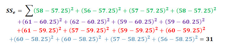 how to find sum of squares anova